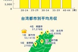 台湾人の年収