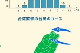 台湾の台風