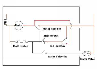 ice maker diagram circle powerpoint template ge icemaker repair in this there is no current flow the thermostat open motor hold switch position and level indicating that bin