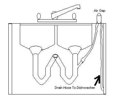 Download free Installing A Dishwasher Without An Air Gap
