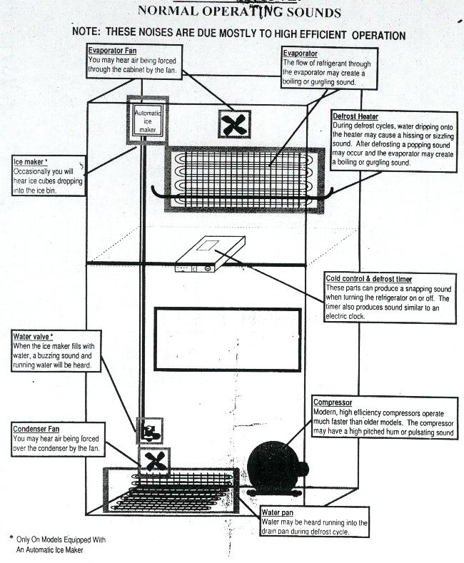 related with freezer wiring schematic 253 14592101