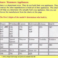 Sears Kenmore Refrigerator Wiring Diagram Vauxhall Vivaro Radio How Old Is My Appliance? | Appliance Aid