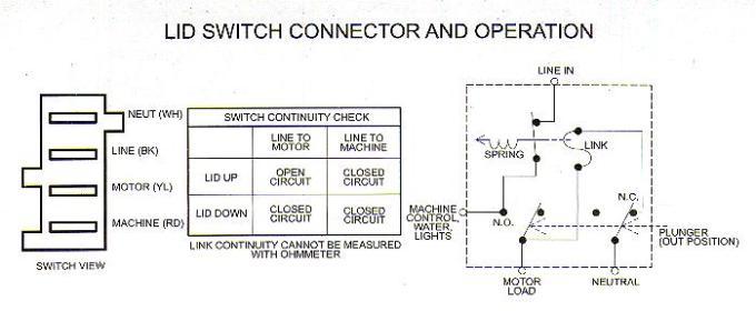 Emejing Maytag Washer Wiring Diagram Ideas Images for image wire – Washing Machine Motor Wiring Diagram