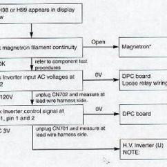 Code Alarm Elite 1100 Wiring Diagram 4 Way Ball Valve Microwave Fault Codes Appliance Aid Panasonic