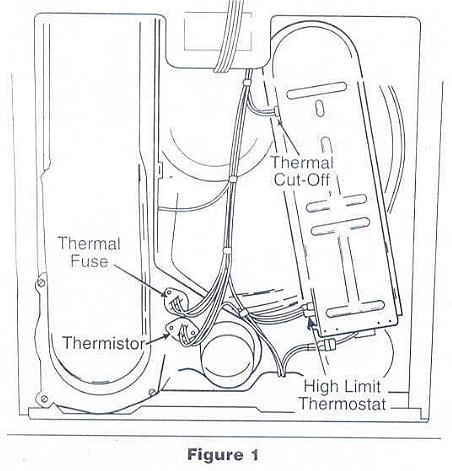 Ohmmeter: Ohmmeter Dryers