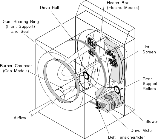 samsung dryer schematic diagram