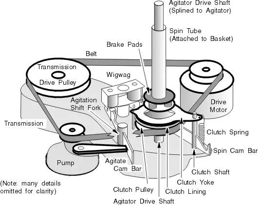 kenmore 70 series washer diagram v8043e1012 wiring whirlpool washing machine belt drive repair train