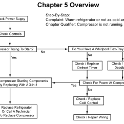 Refrigerator Compressor Wiring Diagram Kia Rio 2005 Stereo Is Not Cold And Running Chapter 5 Flowchart