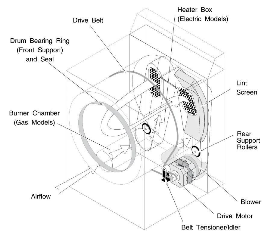 Whirlpool & Kenmore 29″ Dryer Models Repair Manual
