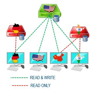 1-3-databasereplicate