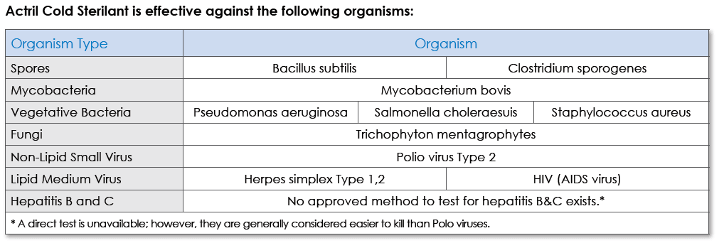 ACtril Col Sterilant Organism | www.appliedphysicsusa.com