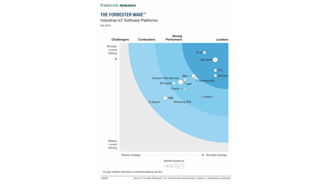 """industrielle IoT Plattformen – Forrester erklärt Microsoft zum """"Leader"""""""