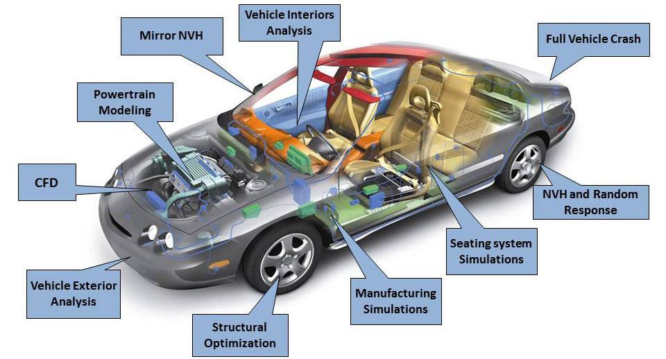 automotive industry solution nvh