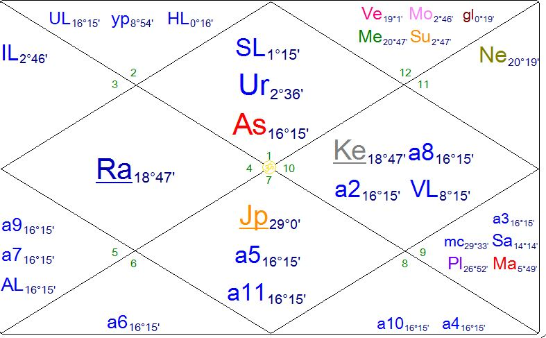 Vedic Natal Chart Reading Of Your Life's Purpose and Soul's Journey