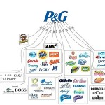 Job Vacancies for Graduate Sales Intern at Procter and Gamble, Nigeria