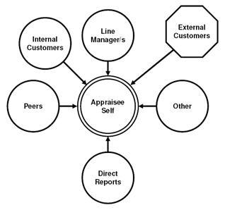 360-Degree Feedback Appraisal, Multi Rater Feedback, Peer