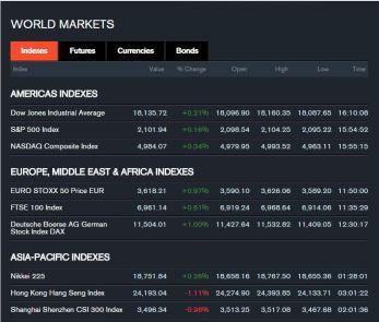 150305 Bloomberg World Market