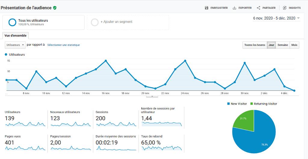 Evolution du trafic de mon blog au cours du cinquieme mois du defi SEO