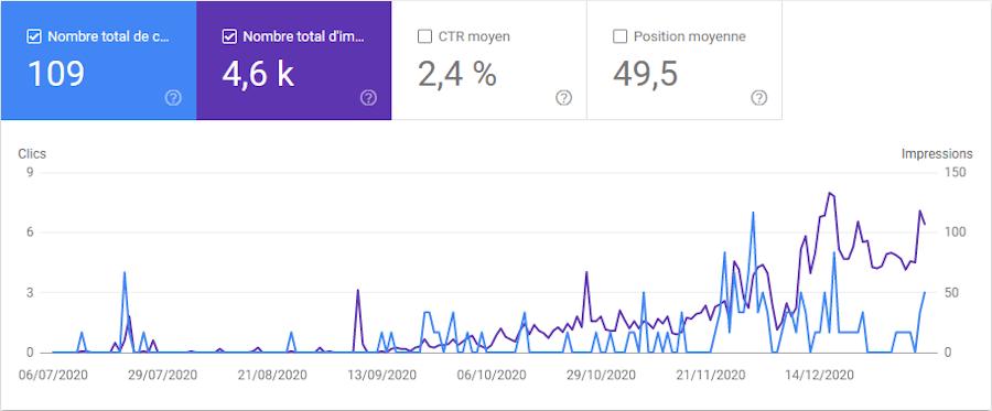 Courbe CTR sur 6 mois