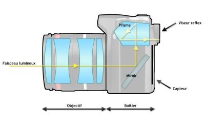 schema-appareil-photo-reflex