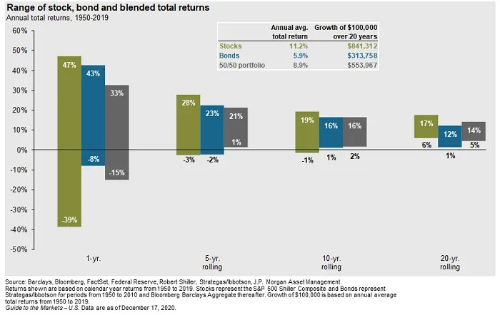 How a moderate investment mix performed historically - past performance does not indicate future results