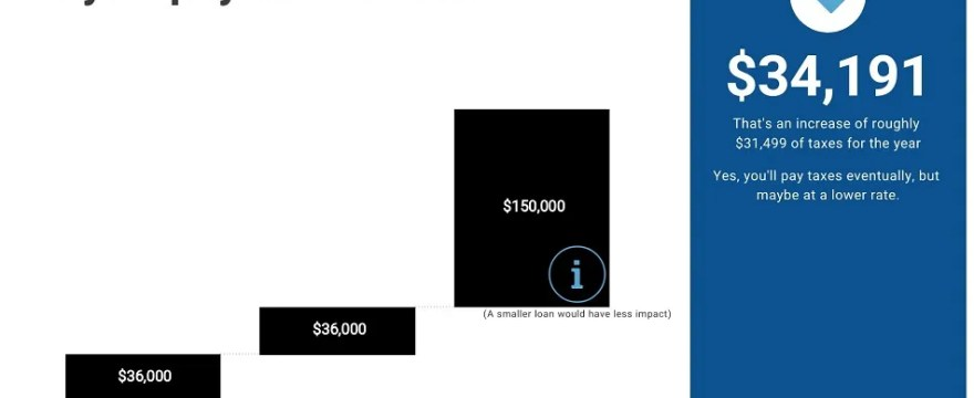 An example of your income when using retirement funds to pay off mortgage