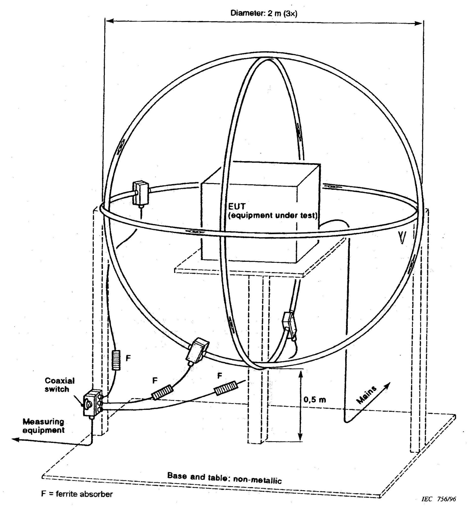 EMC ( C-Tick) Requirements for Mining Equipment, Australia