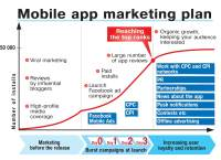 Tips to Plan a Best App Marketing Strategy for 2015.
