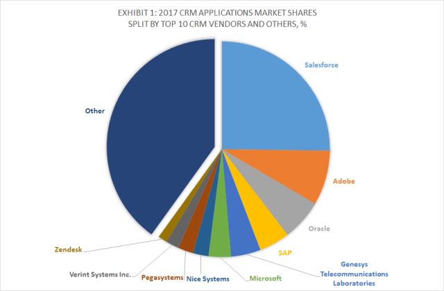 Exhibit 1 - 2017 CRM Applications Market Shares Split By Top 10 CRM Vendors and Others, %