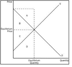 Refer To The Diagram Assuming Equilibrium Price P1