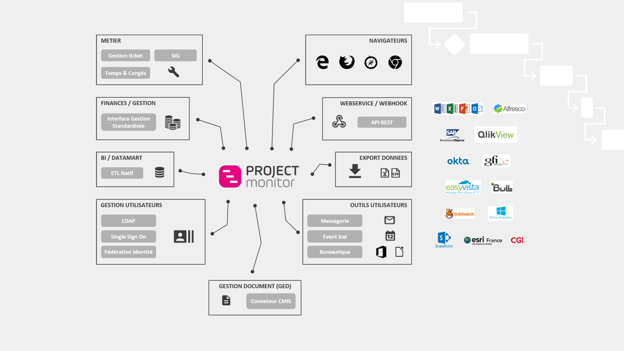 Review Project Monitor: Easy and efficient project