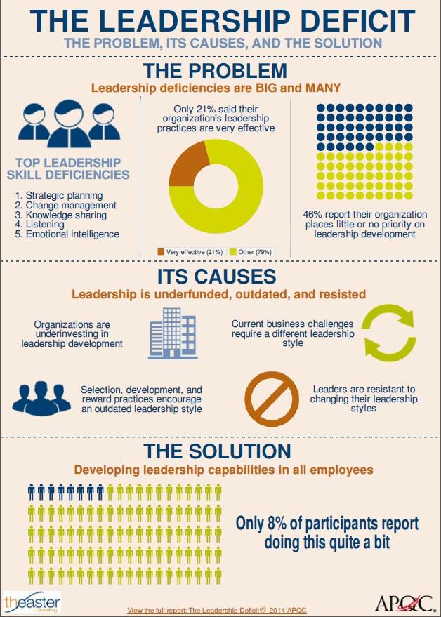 Infographic The Leadership Skills Gap