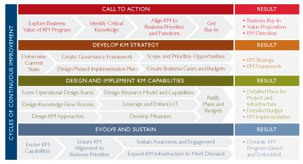 APQC KM strategy chart