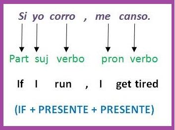 Las Formas Condicionales Del Inglés Aprende Inglés Sila