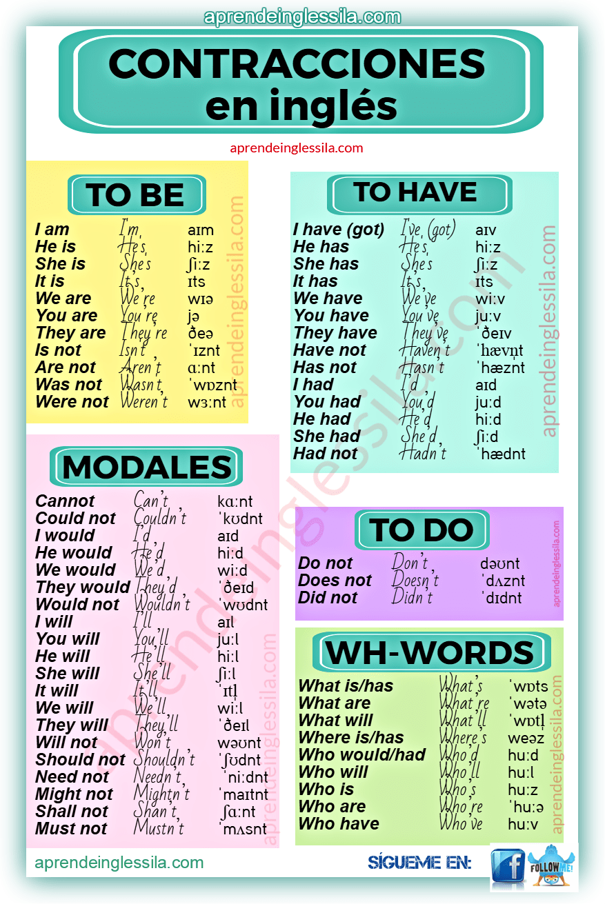 FORMAL OR INFORMAL ENGLISH
