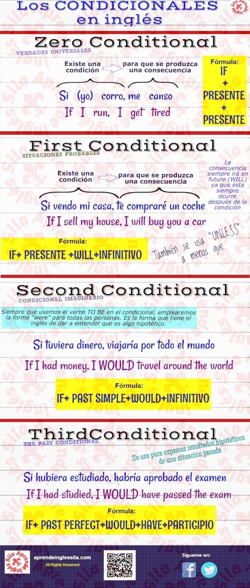 Infografía Condicionales En Inglés