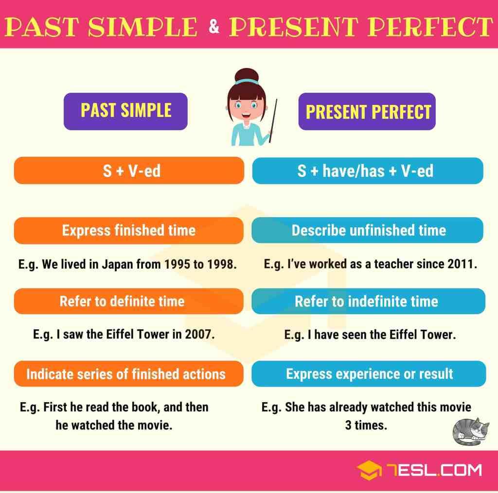 diferencia entre el Presente Perfecto