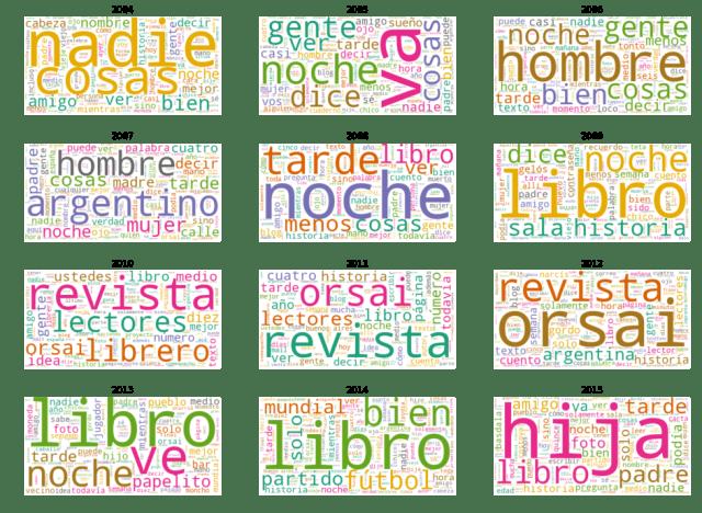 Nube de Palabras de 12 años de Hernán Casciari como Blogger. Sus palabras más importantes.