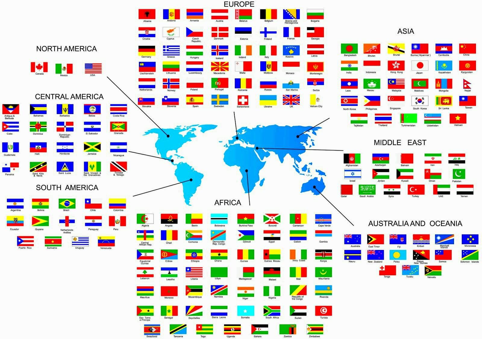 Nacionalidades Y Paises En Ingles
