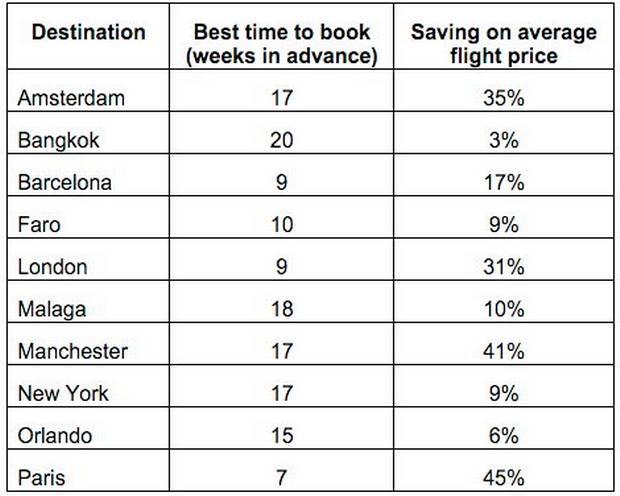 ofertas de vuelos baratos con Skyscanner (2019)