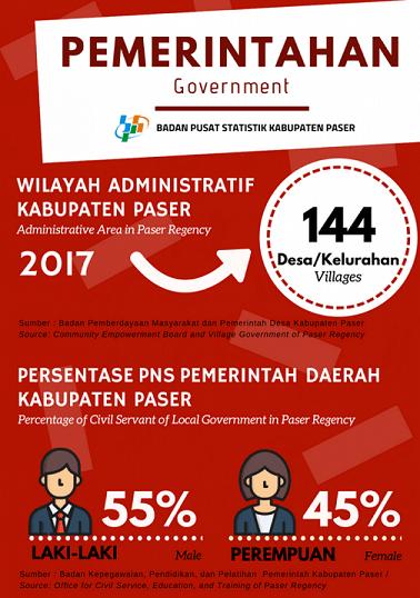 Infografis Statistik