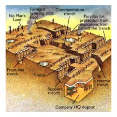 Ww1 Trench System Diagram 2001 Audi A6 Wiring Life In The Trenches April Smith 39s Technology Class