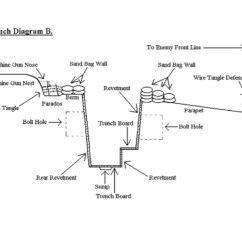 Ww1 Trench System Diagram Toyota Land Cruiser Alternator Wiring Life In The Trenches April Smith 39s Technology Class