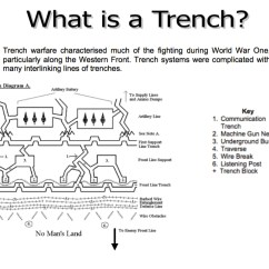 Ww1 Trench System Diagram Wiring Ac Split Daikin Life In The Trenches April Smith 39s Technology Class