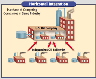 The first business tactic is called horizontal integration when  company within an also unit lesson big april smith   technology class rh aprilsmith