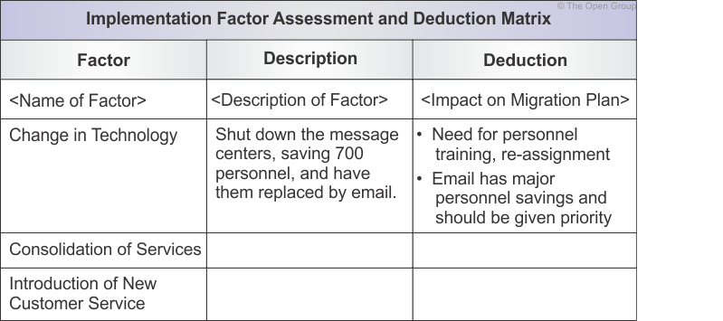 Example: Implementation Factor Assessment & Deduction Matrix