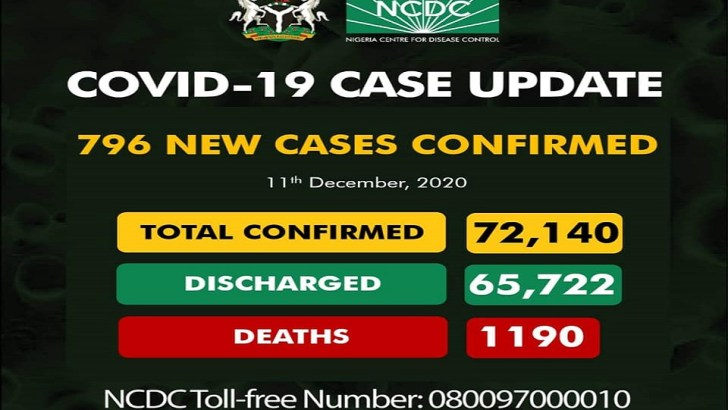 Nigeria Records Highest Daily COVID-19 Infections