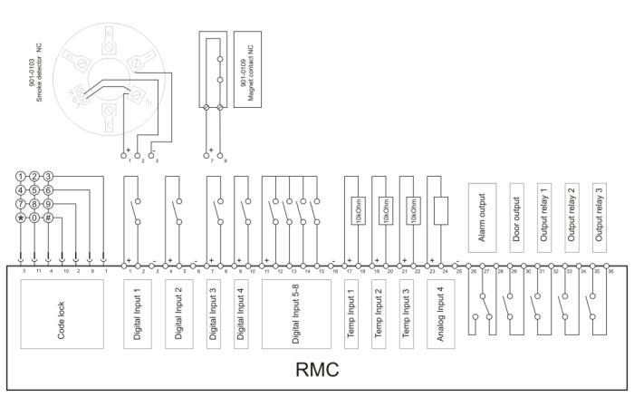Störmeldesystem RMC