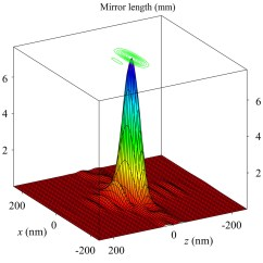 Mirror Ray Diagram Simulation 2 Wire Pressure Sensor Wiring Optics Xsd Opt Advanced Photon Source Develop Methods And Wavefront Coherence Measurement Techniques