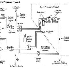 Alarm System Wiring Diagram Franklin Electric Control Box The Low Pressure Condition Safety Considerations And Evaluation Of Fresh Gas Supply Limb